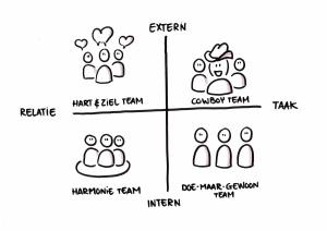 Team orientatiemodel